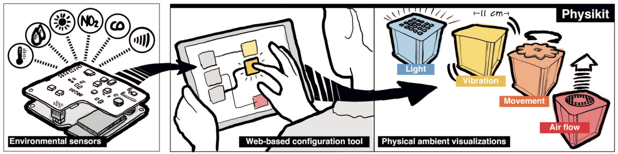 Cartoon illustrating how environmental sensor data can be manipulated through a web interface to show changes in air quality, temperature, light and noise levels