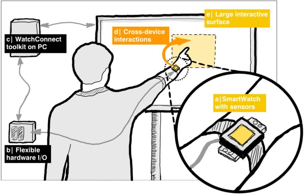 Cartoon showing how the WatchConnect toolkit could enable a smartwatch to interact with other devices, such a PC, phone or tablet