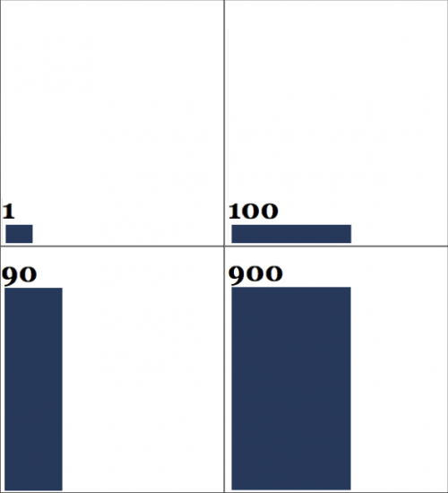 Four examples to illustrate how numbers with differing magnitudes would be displayed with the graphical representation used in this study.